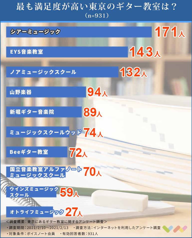 東京にあるギター教室の人気ランキング表