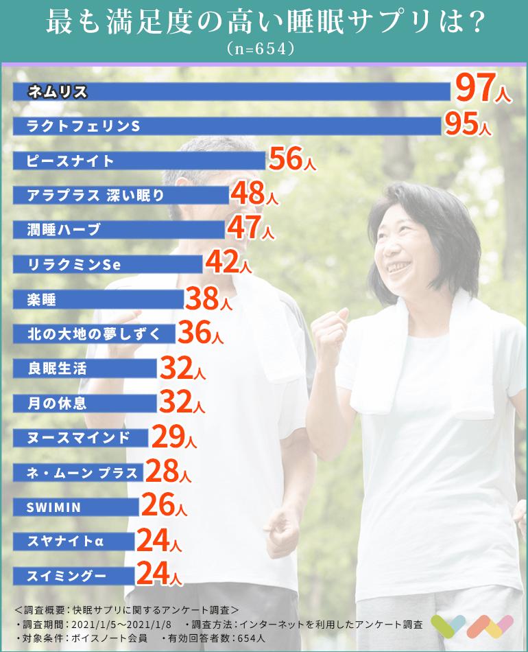 睡眠サプリの人気ランキング表