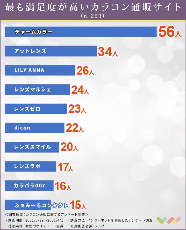 カラコンの通販サイト人気ランキング表
