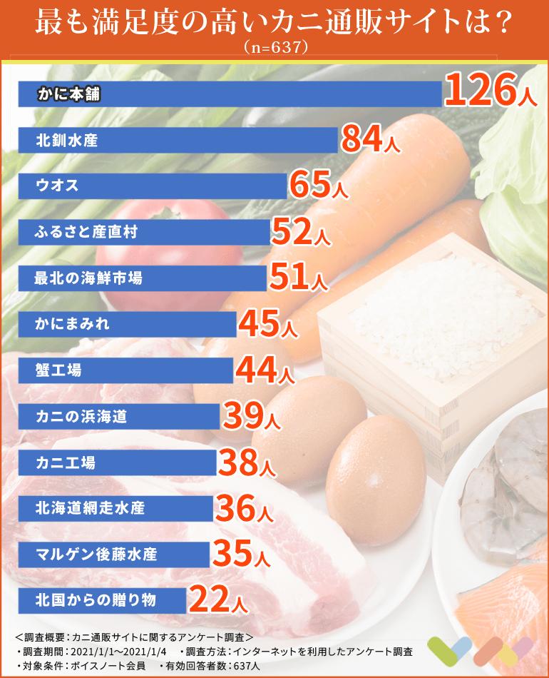 カニ通販サイトの人気ランキング表