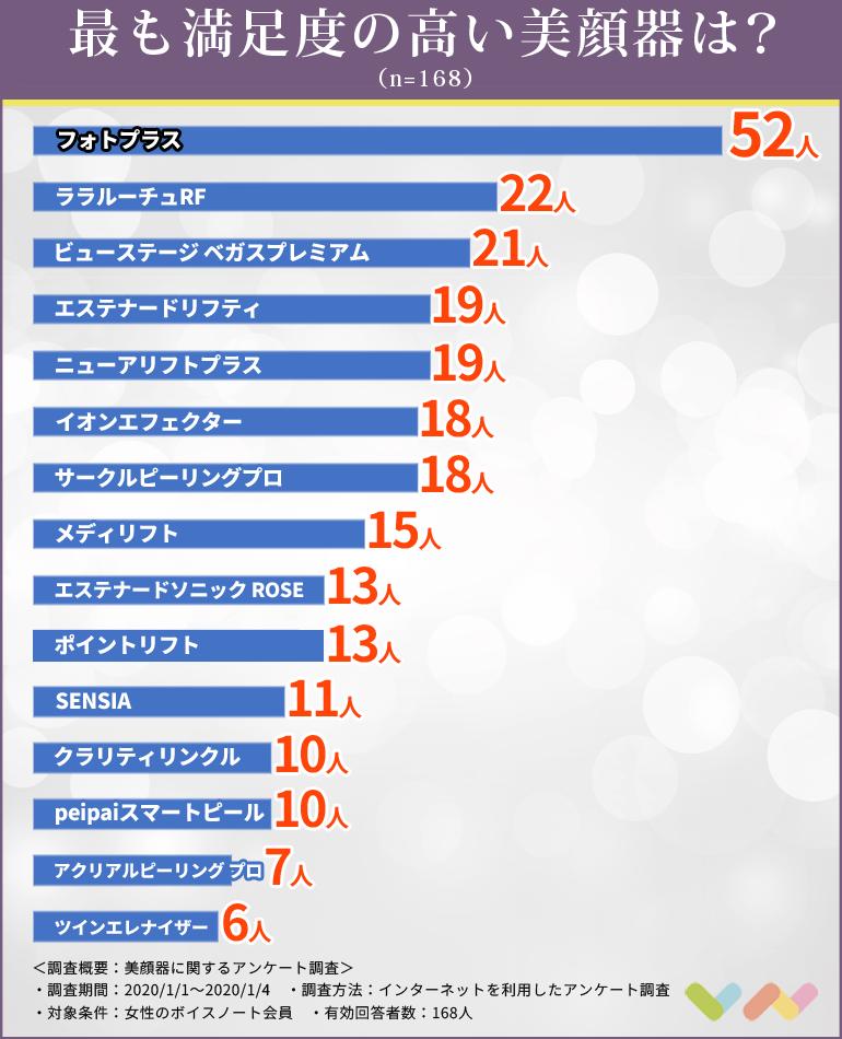美顔器の人気ランキング表