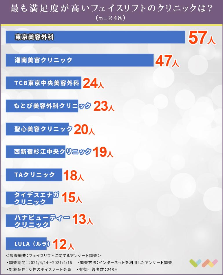 フェイスリフト(糸リフト)におすすめの人気クリニックランキング表