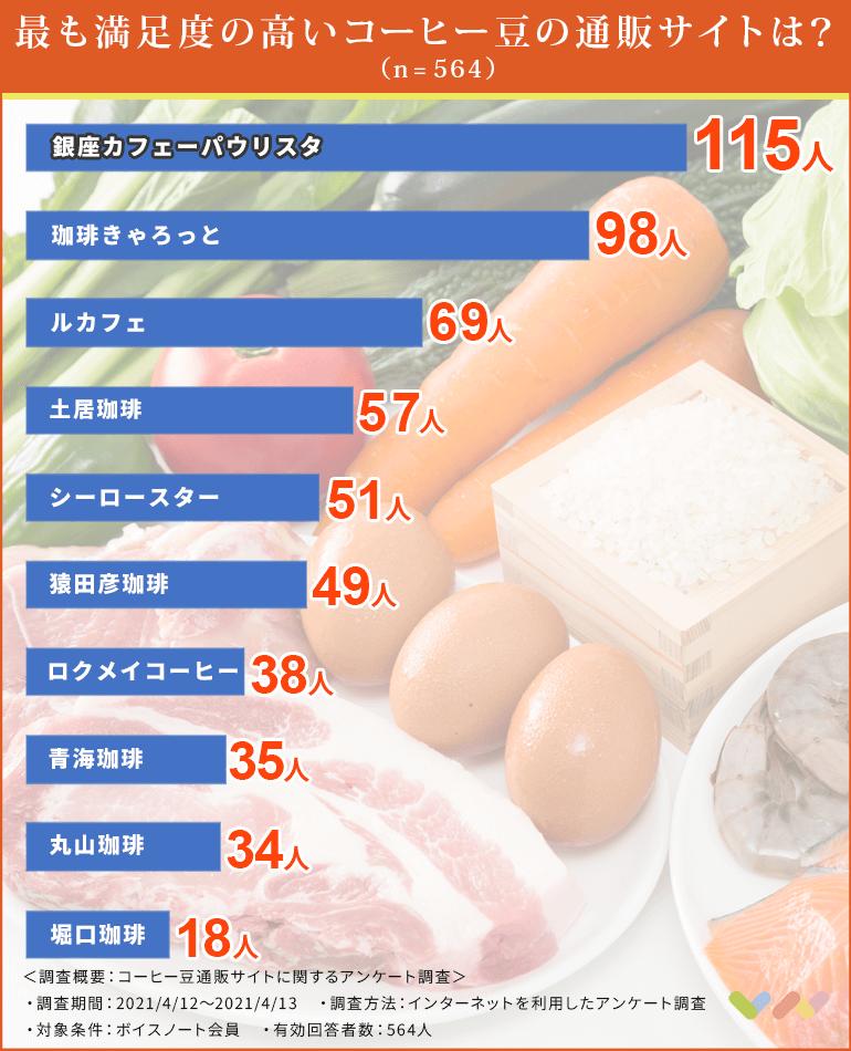 コーヒー豆通販サイトの人気ランキング表