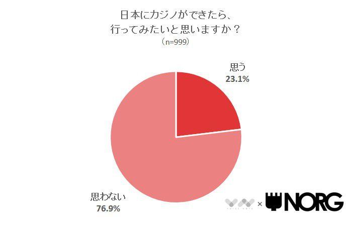 日本にカジノができたら、行ってみたいと思いますか?