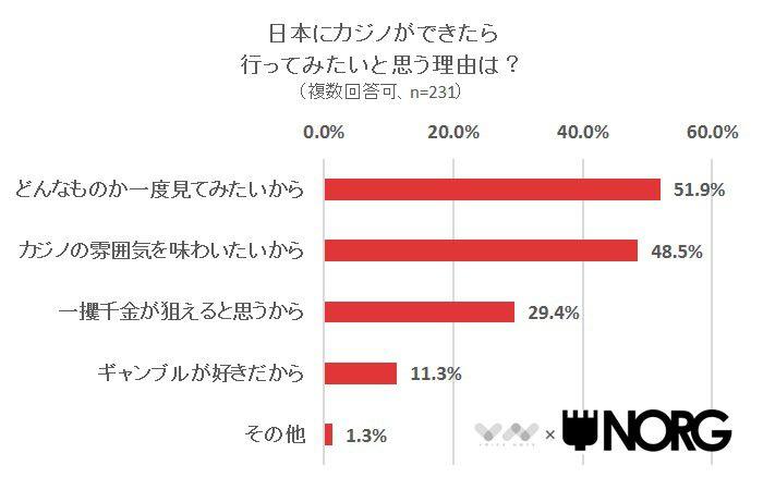 日本にカジノができたら行ってみたいと思う理由は?