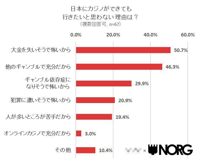 日本にカジノができても行きたいと思わない理由は?
