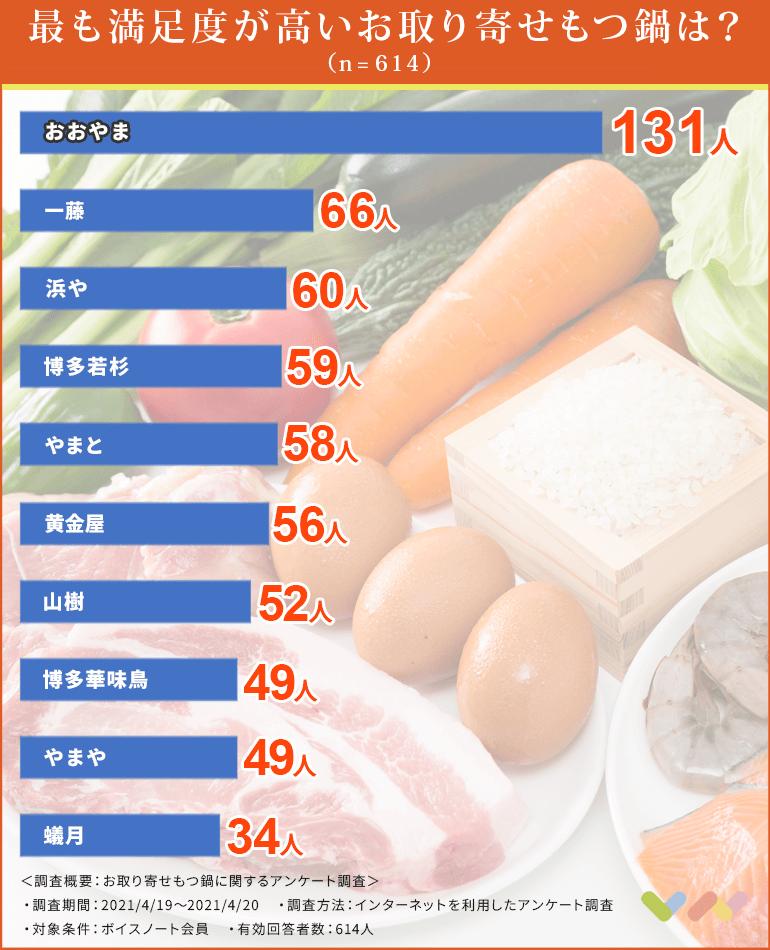 お取り寄せもつ鍋の人気ランキング表