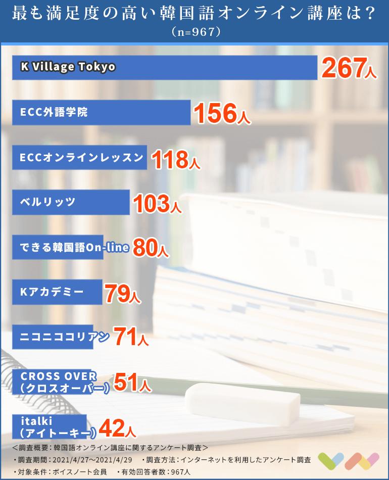 韓国語オンライン講座の人気ランキング表
