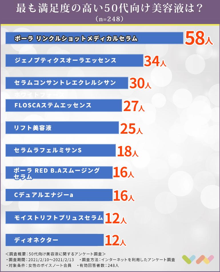 50代女性向け美容液のランキング表