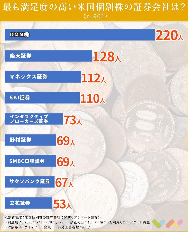 米国個別株を取り扱う証券会社の人気ランキング表