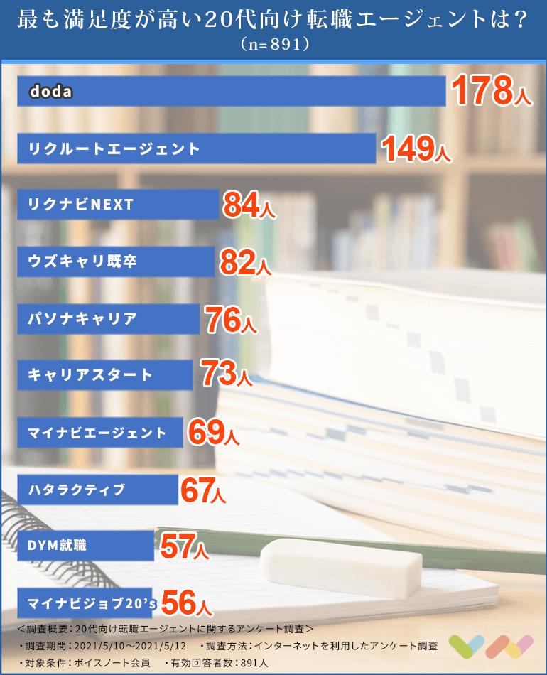 20代向け転職エージェントの人気ランキング表