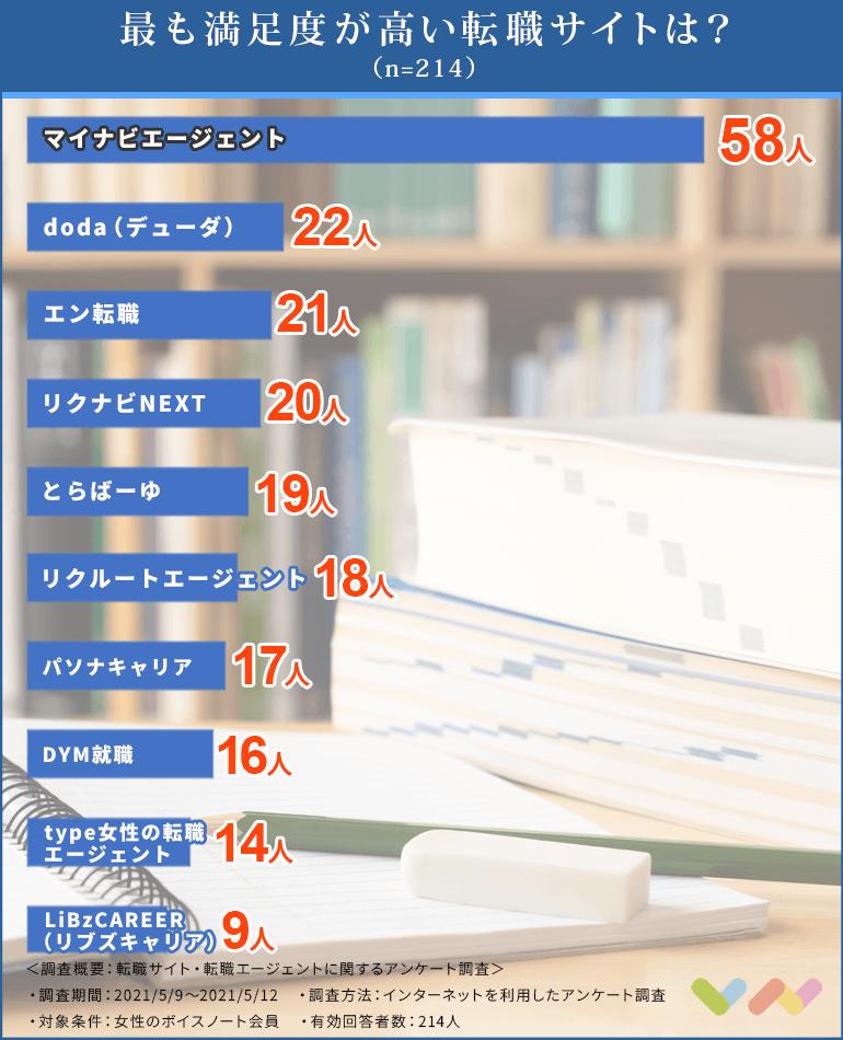 転職サイト・転職エージェントおすすめの人気ランキング表