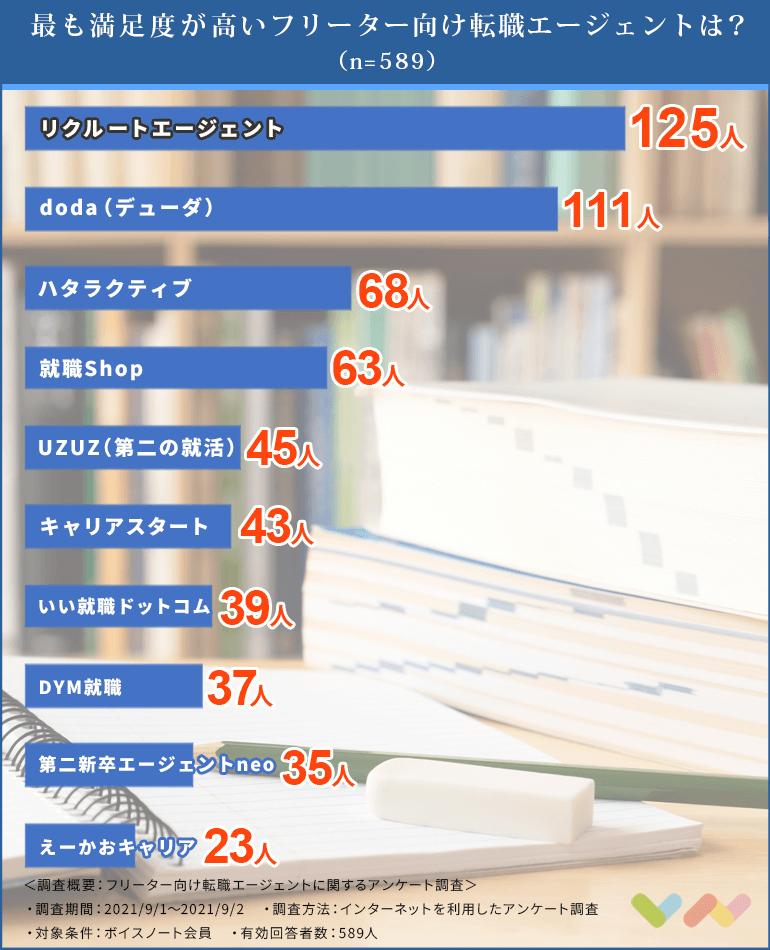 フリーターにおすすめの転職エージェント人気ランキング表