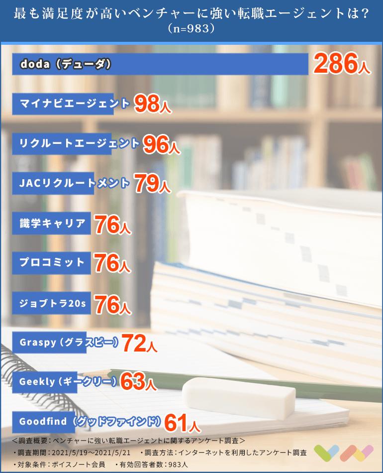 ベンチャーに強い転職エージェントの人気ランキング表