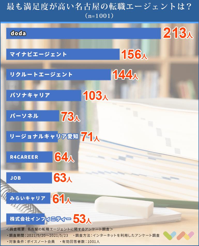 名古屋の転職エージェントの人気ランキング表