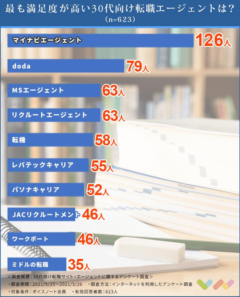 30代向け転職エージェントの人気ランキング表