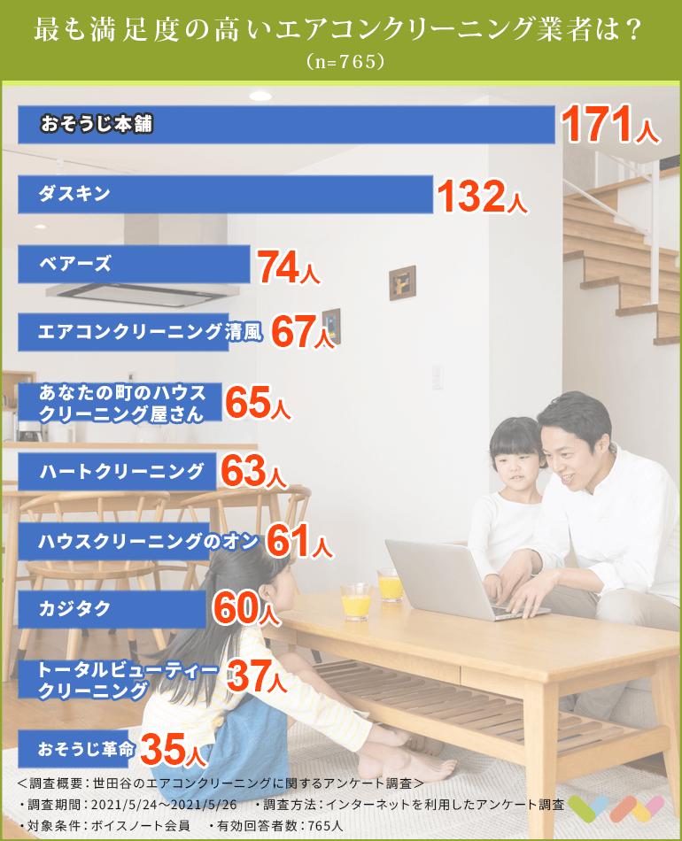 世田谷区のエアコンクリーニング業者おすすめ人気ランキング表