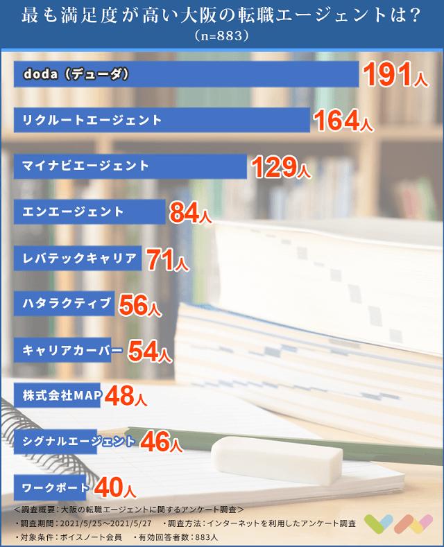 大阪の転職エージェントの人気ランキング表