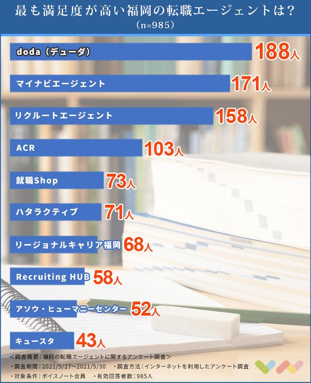 福岡の転職エージェントの人気ランキング表