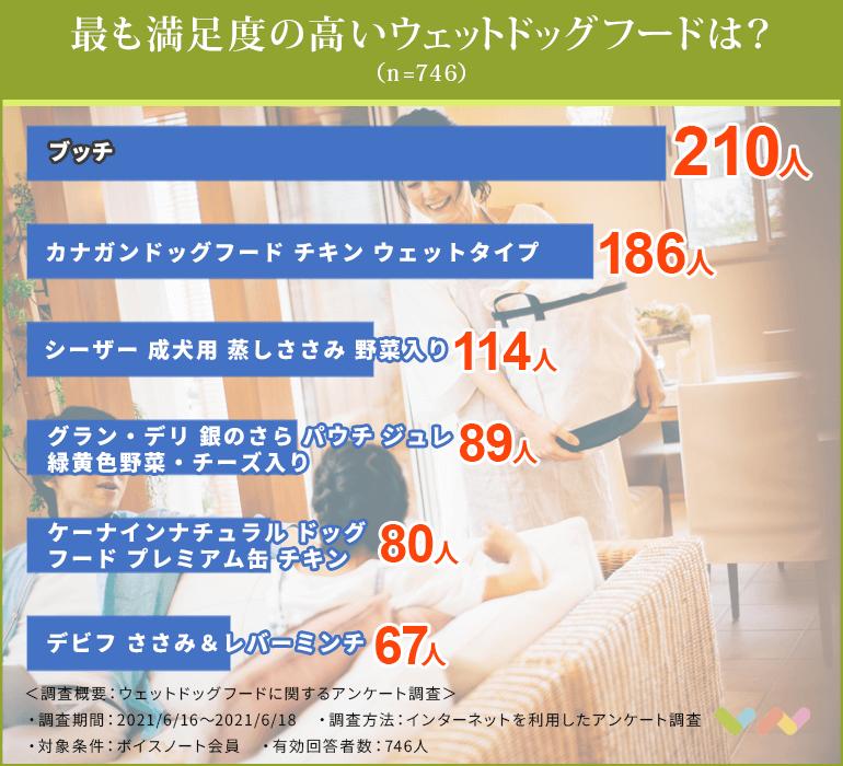 ウェットドッグフードの人気ランキング表
