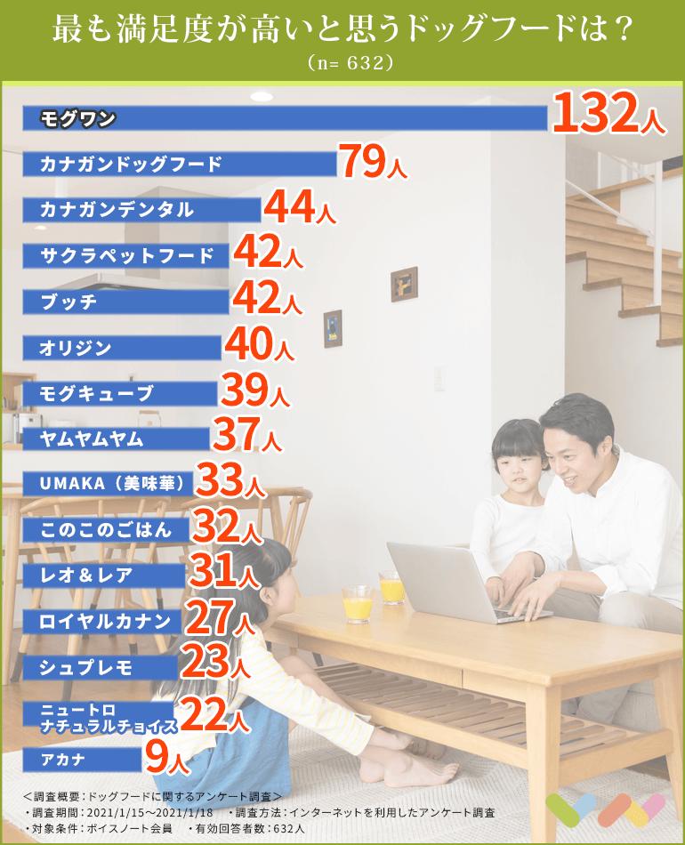 ドッグフードの人気ランキング表