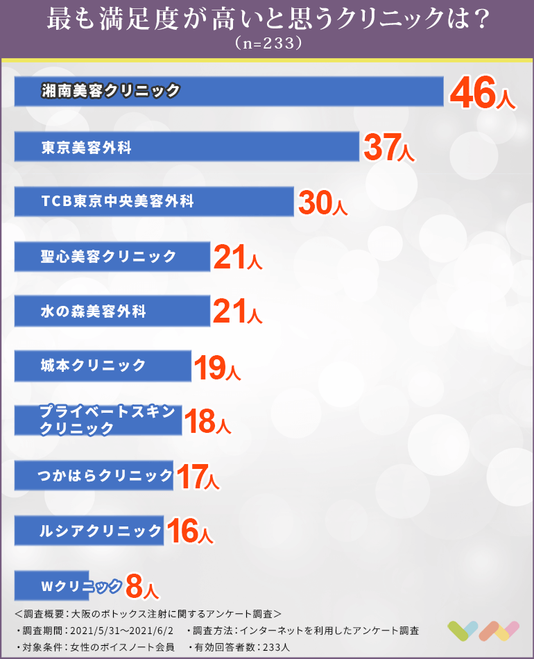 大阪のボトックス注射でおすすめのクリニック表