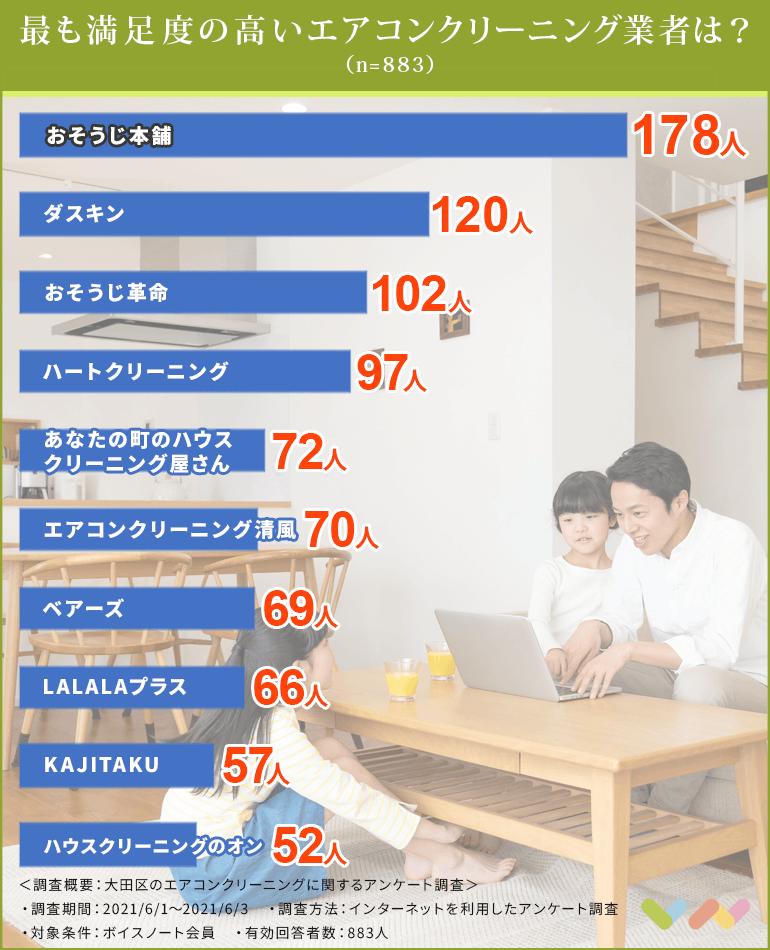大田区のエアコンクリーニング業者人気ランキング表