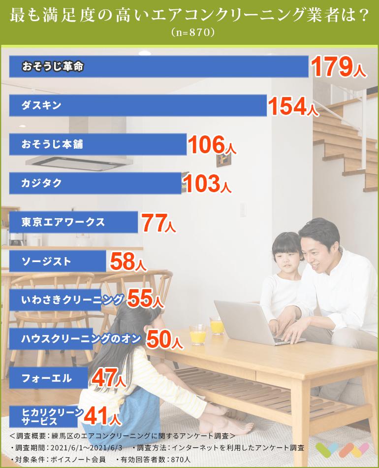 練馬区のエアコンクリーニング業者の人気ランキング表