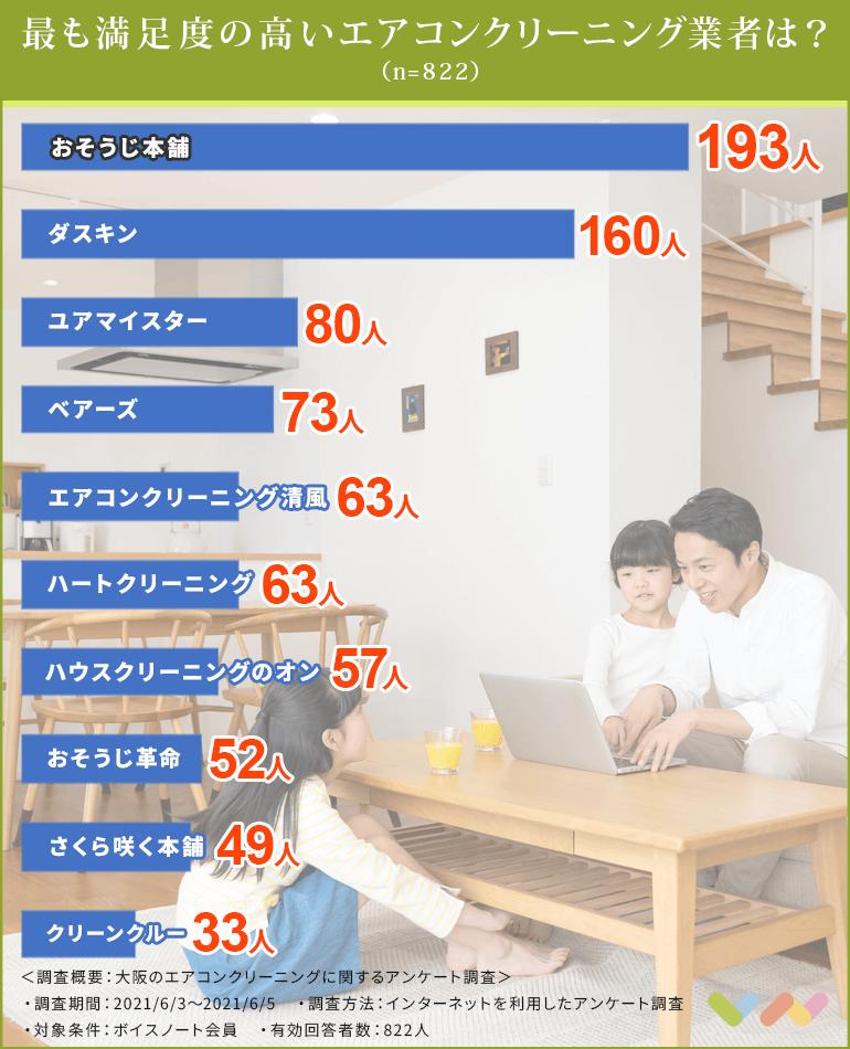 大阪でおすすめのエアコンクリーニング業者ランキング表