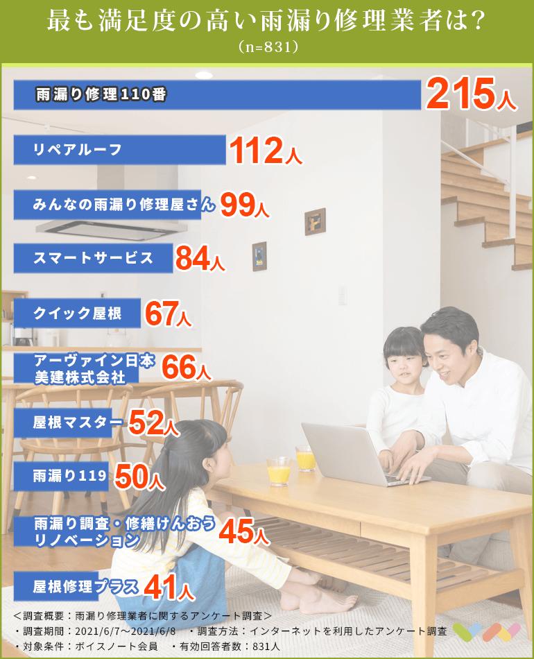 雨漏り修理業者の人気ランキング表