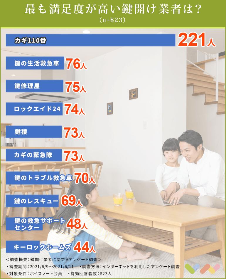 鍵開け業者の人気ランキング表