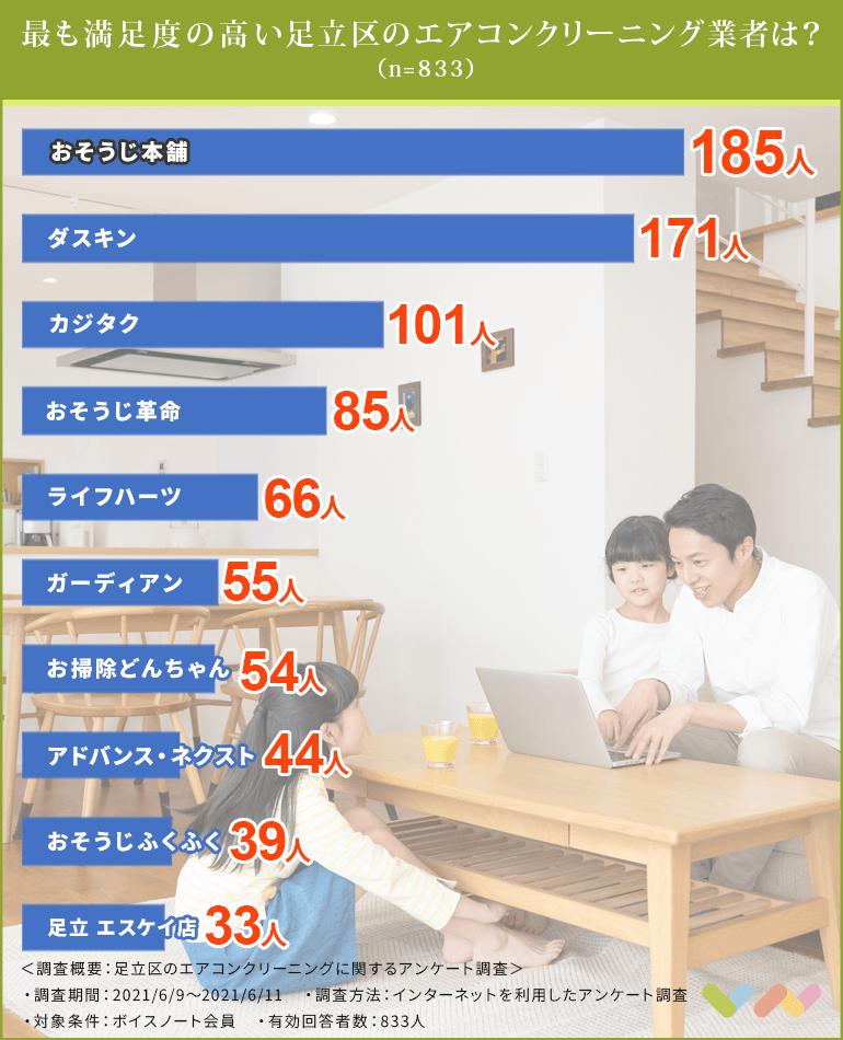 足立区のエアコンクリーニング業者の人気ランキング表