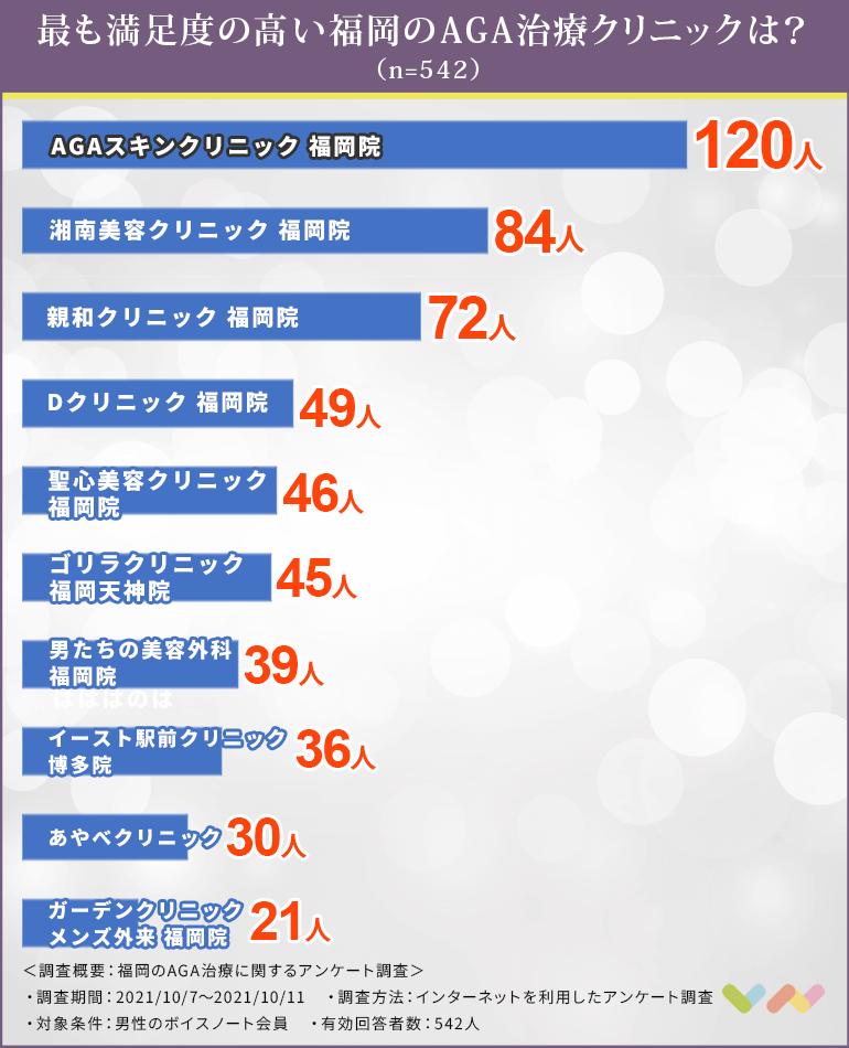 福岡のAGAクリニックの人気ランキング表