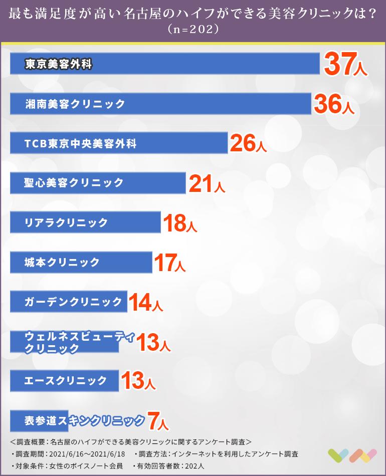 名古屋でハイフ(HIFU)におすすめの美容クリニック人気ランキング表