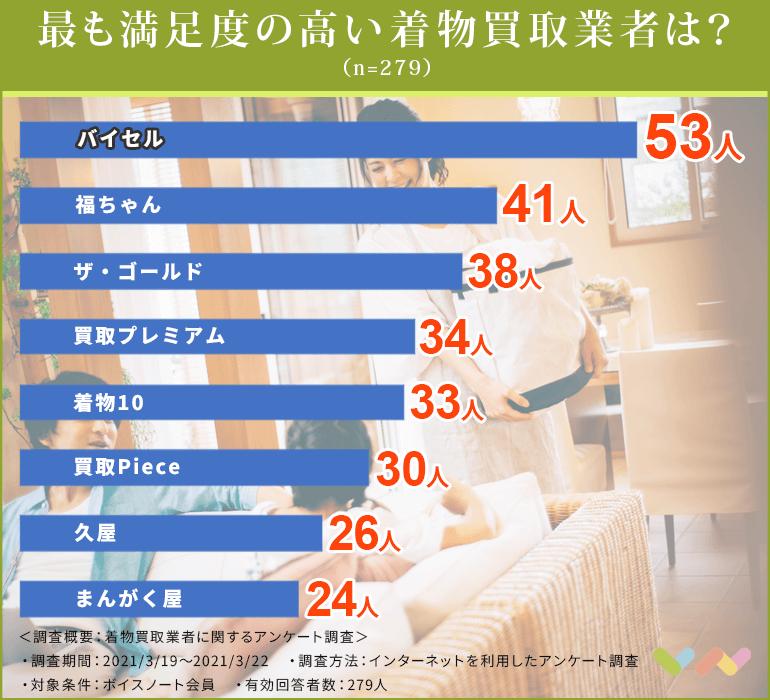 着物買取業者の人気ランキング表