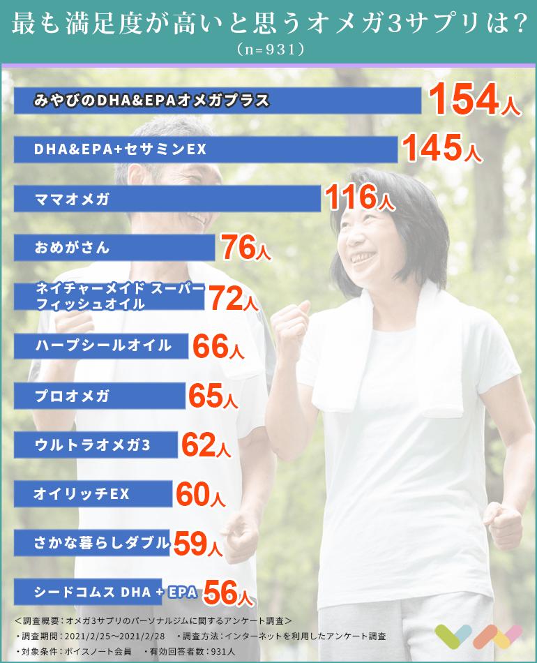 オメガ3サプリの人気ランキング表