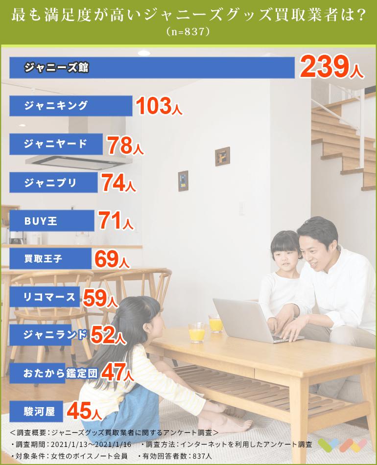 ジャニーズグッズ買取業者の人気ランキング表