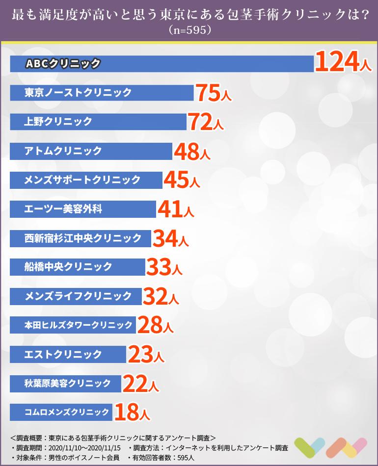 東京にある包茎手術クリニックのランキング表