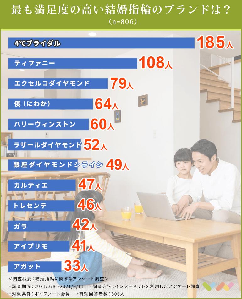 結婚指輪の人気ランキング表
