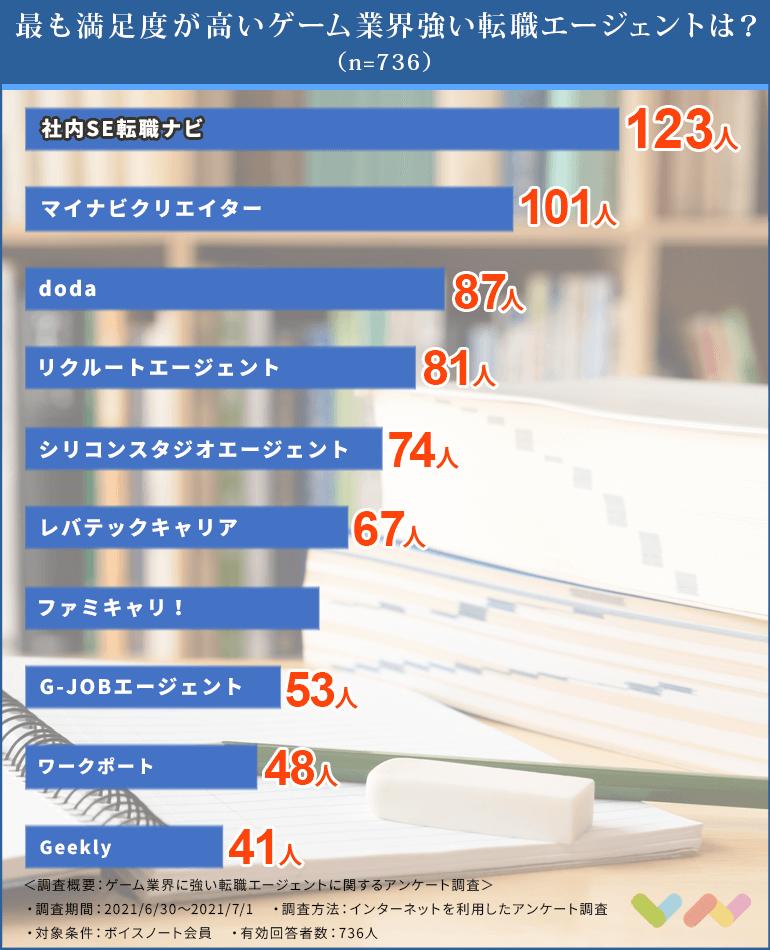 ゲーム業界に強い転職エージェントの人気ランキング表