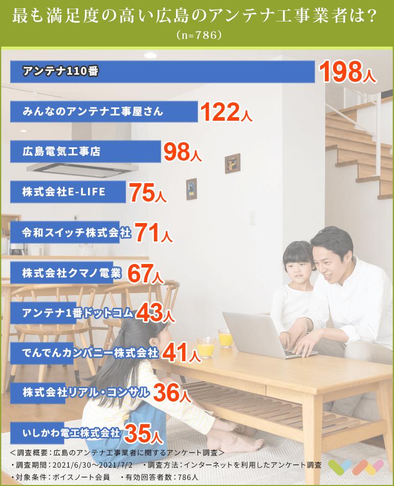広島のアンテナ工事業者の人気ランキング表