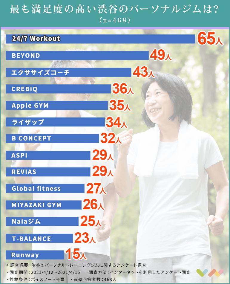 渋谷区のパーソナルジムの人気ランキング表