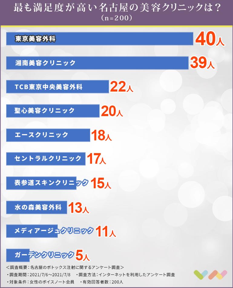 名古屋のボトックス注射でおすすめのクリニック人気ランキング表
