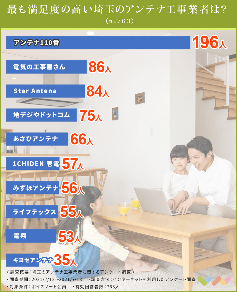埼玉のアンテナ工事業者の人気ランキング表