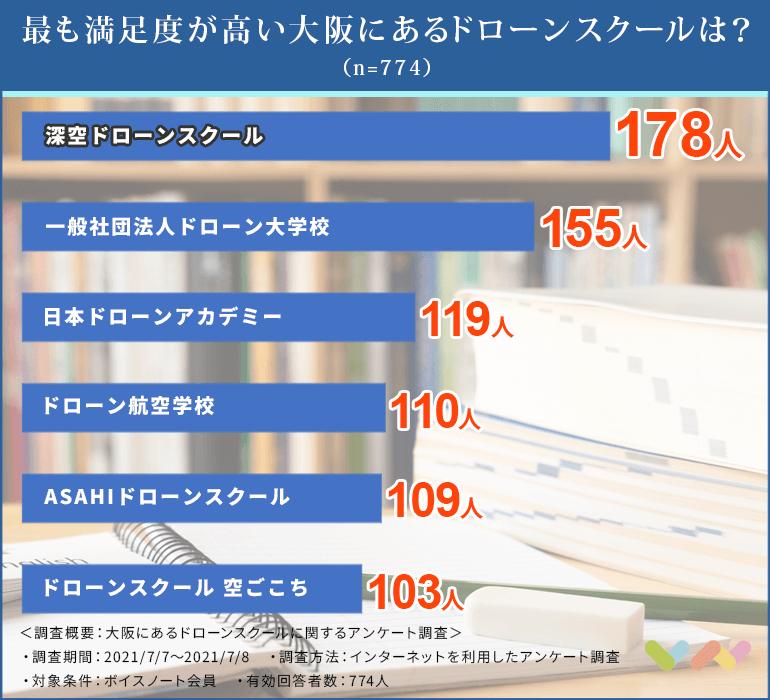 ドローンスクールの人気ランキング表