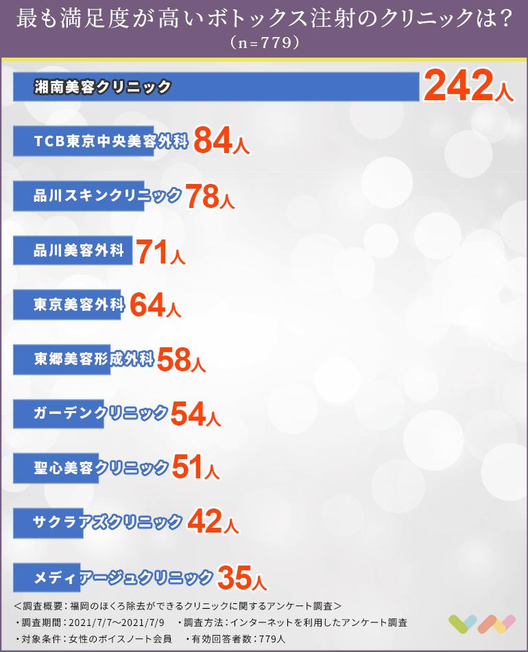 福岡のボトックス注射でおすすめのクリニックの人気ランキング表