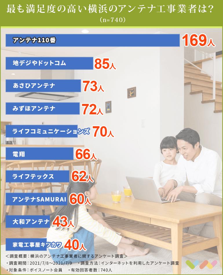 横浜のアンテナ工事業者の人気ランキング表
