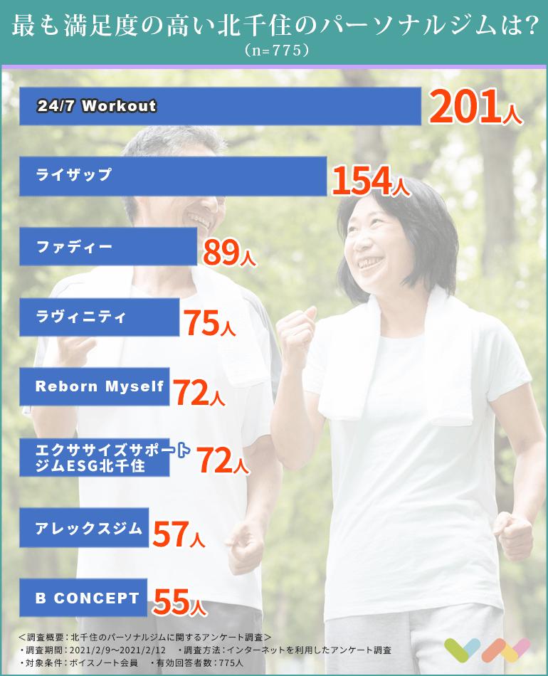北千住のパーソナルジムの人気ランキング表