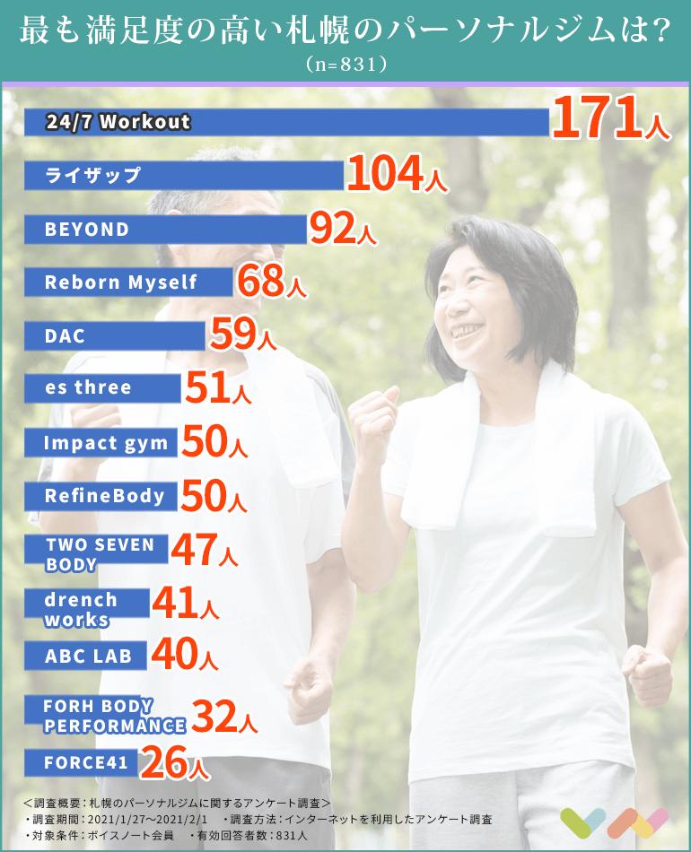 札幌のパーソナルジムの人気ランキング表
