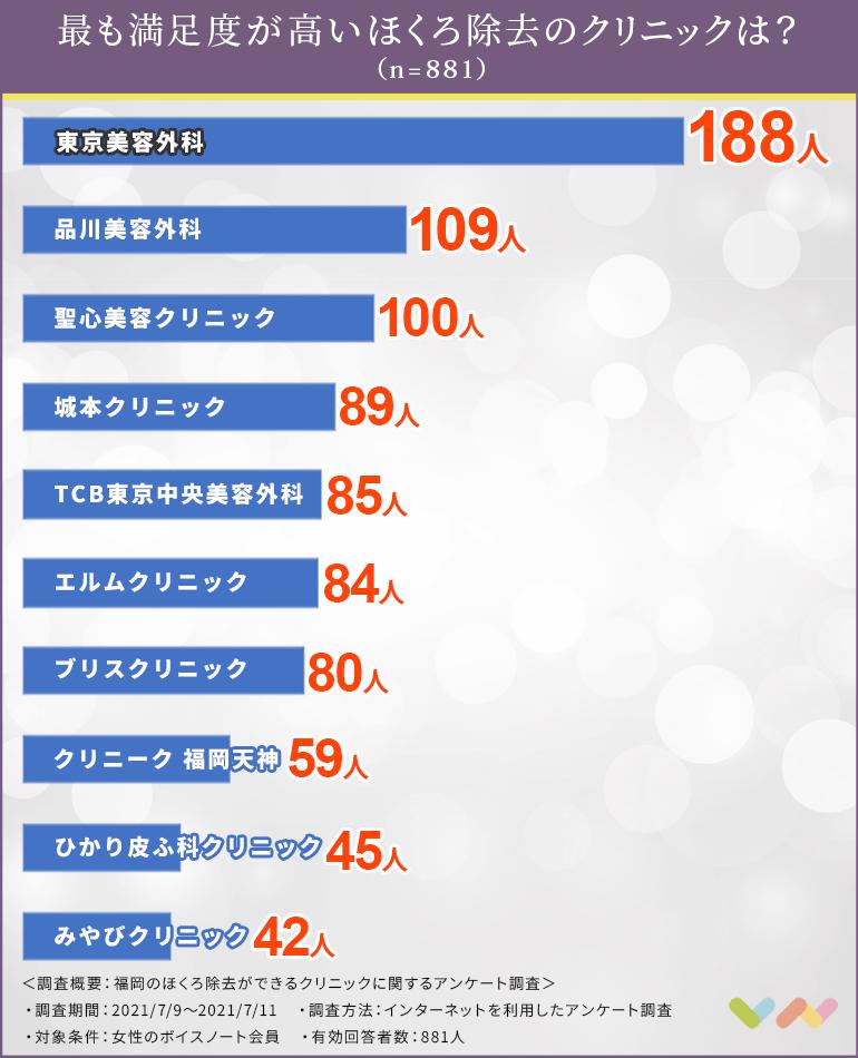 福岡のほくろ除去ができるクリニックの人気ランキング表